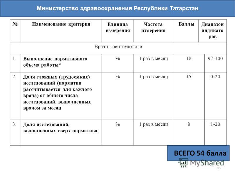 11 Министерство здравоохранения Республики Татарстан ВСЕГО 54 балла Наименование критерияЕдиница измерения Частота измерения БаллыДиапазон индикато ров Врачи - рентгенологи 1.Выполнение нормативного объема работы* %1 раз в месяц1897-100 2.Доля сложны