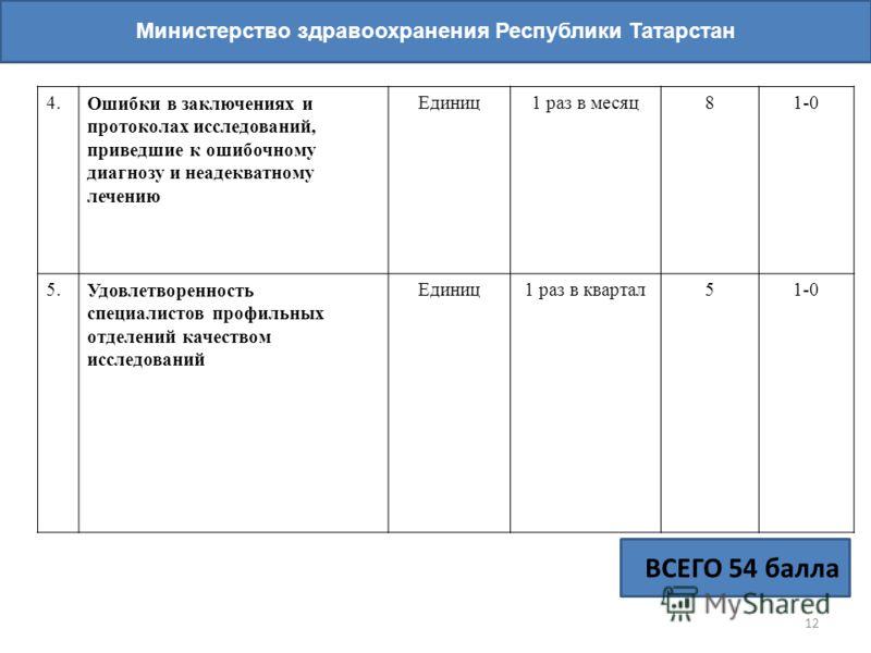 12 Министерство здравоохранения Республики Татарстан ВСЕГО 54 балла 4.Ошибки в заключениях и протоколах исследований, приведшие к ошибочному диагнозу и неадекватному лечению Единиц1 раз в месяц81-0 5.Удовлетворенность специалистов профильных отделени