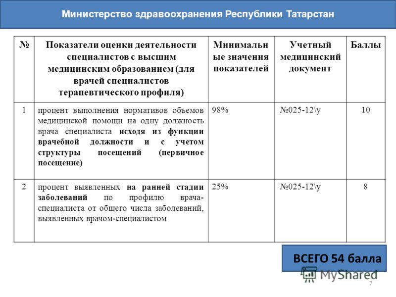 7 Министерство здравоохранения Республики Татарстан Показатели оценки деятельности специалистов с высшим медицинским образованием (для врачей специалистов терапевтического профиля) Минимальн ые значения показателей Учетный медицинский документ Баллы
