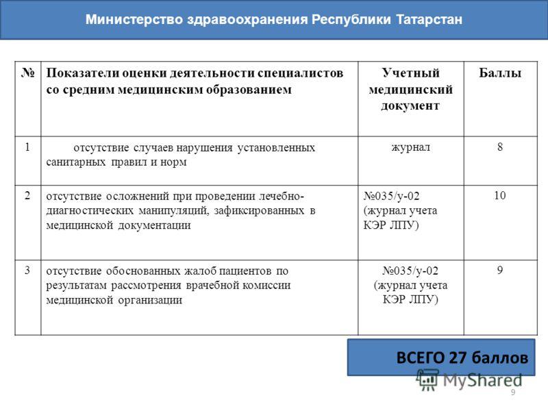 9 Министерство здравоохранения Республики Татарстан ВСЕГО 27 баллов Показатели оценки деятельности специалистов со средним медицинским образованием Учетный медицинский документ Баллы 1отсутствие случаев нарушения установленных санитарных правил и нор