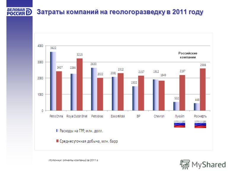 Затраты компаний на геологоразведку в 2011 году Российские компании Источник: отчеты компаний за 2011 г.