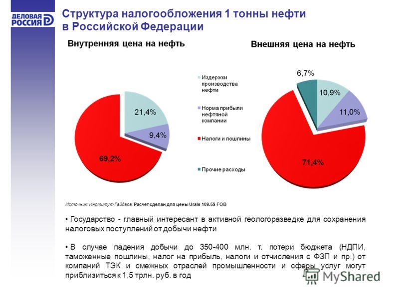 Структура налогообложения 1 тонны нефти в Российской Федерации Государство - главный интересант в активной геологоразведке для сохранения налоговых поступлений от добычи нефти В случае падения добычи до 350-400 млн. т. потери бюджета (НДПИ, таможенны