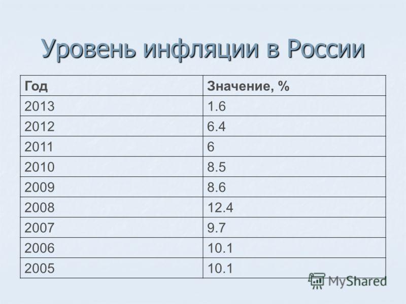 Уровень инфляции в России ГодЗначение, % 20131.6 20126.4 20116 20108.5 20098.6 200812.4 20079.7 200610.1 200510.1