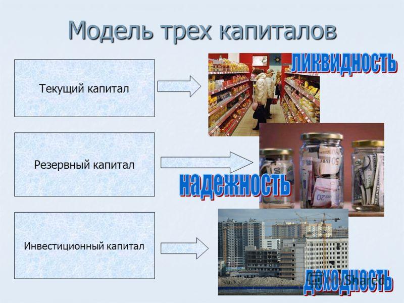Модель трех капиталов Текущий капитал Резервный капитал Инвестиционный капитал