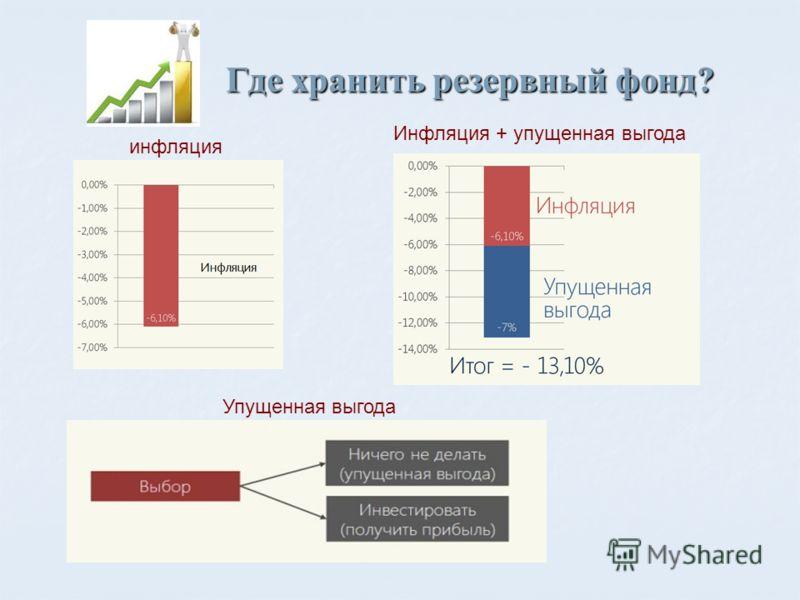 Где хранить резервный фонд? инфляция Упущенная выгода Инфляция + упущенная выгода