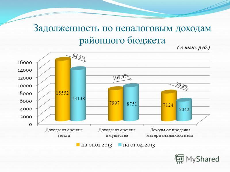 Задолженность по неналоговым доходам районного бюджета ( в тыс. руб.)