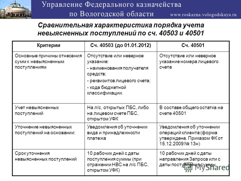 Сравнительная характеристика порядка учета невыясненных поступлений по сч. 40503 и 40501 КритерииСч. 40503 (до 01.01.2012)Сч. 40501 Основные причины отнесения сумм к невыясненным поступлениям Отсутствие или неверное указание: - наименования получател