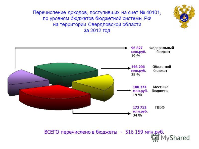 Перечисление доходов, поступивших на счет 40101, по уровням бюджетов бюджетной системы РФ на территории Свердловской области за 2012 год 100 374 100 374 Местные млн.руб. бюджеты 19 % 96 827 Федеральный млн.руб. бюджет 19 % 146 206 146 206 Областной м