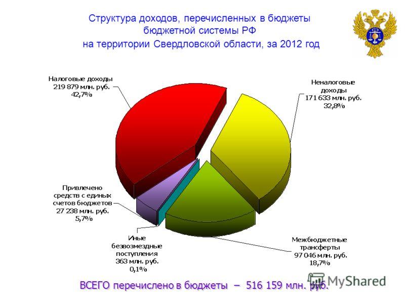 Структура доходов, перечисленных в бюджеты бюджетной системы РФ на территории Свердловской области, за 2012 год ВСЕГО перечислено в бюджеты – 516 159 млн. руб. ВСЕГО перечислено в бюджеты – 516 159 млн. руб.