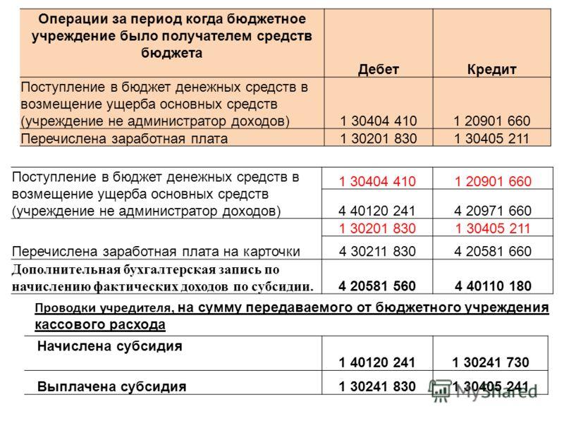 Операции за период когда бюджетное учреждение было получателем средств бюджета ДебетКредит Поступление в бюджет денежных средств в возмещение ущерба основных средств (учреждение не администратор доходов)1 30404 4101 20901 660 Перечислена заработная п