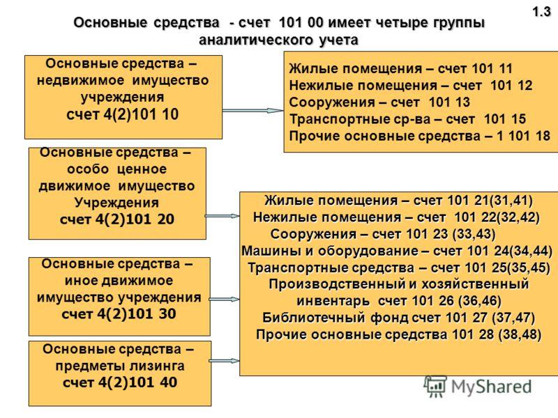 Скачать бесплатно инструкцию по бюджетному учету 148н