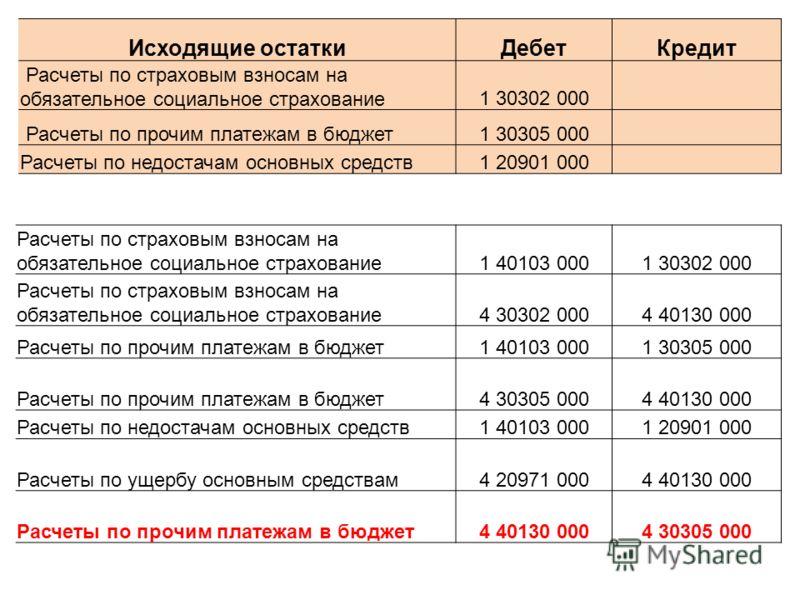 Расчеты по страховым взносам на обязательное социальное страхование1 40103 0001 30302 000 Расчеты по страховым взносам на обязательное социальное страхование4 30302 0004 40130 000 Расчеты по прочим платежам в бюджет1 40103 0001 30305 000 Расчеты по п
