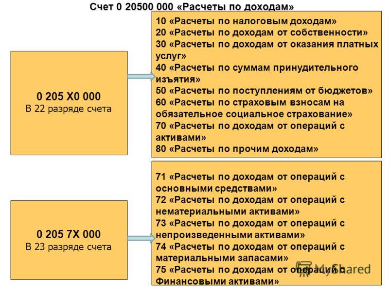 Счет 0 20500 000 «Расчеты по доходам» 0 205 7Х 000 В 23 разряде счета 10 «Расчеты по налоговым доходам» 20 «Расчеты по доходам от собственности» 30 «Расчеты по доходам от оказания платных услуг» 40 «Расчеты по суммам принудительного изъятия» 50 «Расч