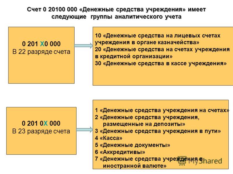 Счет 0 20100 000 «Денежные средства учреждения» имеет следующие группы аналитического учета 0 201 0Х 000 В 23 разряде счета 10 «Денежные средства на лицевых счетах учреждения в органе казначейства» 20 «Денежные средства на счетах учреждения в кредитн