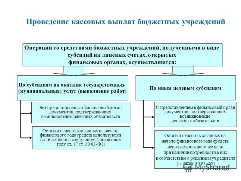 8 Проведение кассовых выплат бюджетных учреждений Операции со средствами бюджетных учреждений, полученными в виде субсидий на лицевых счетах, открытых финансовых органах, осуществляются: По субсидиям на оказание государственных (муниципальных) услуг