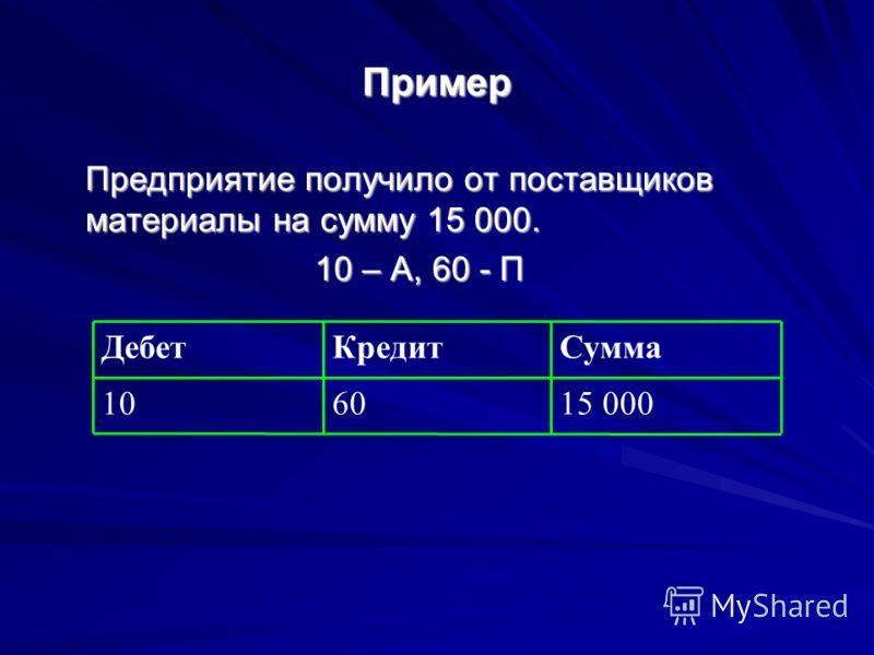 Пример Предприятие получило от поставщиков материалы на сумму 15 000. 10 – А, 60 - П 15 0006010 СуммаКредитДебет