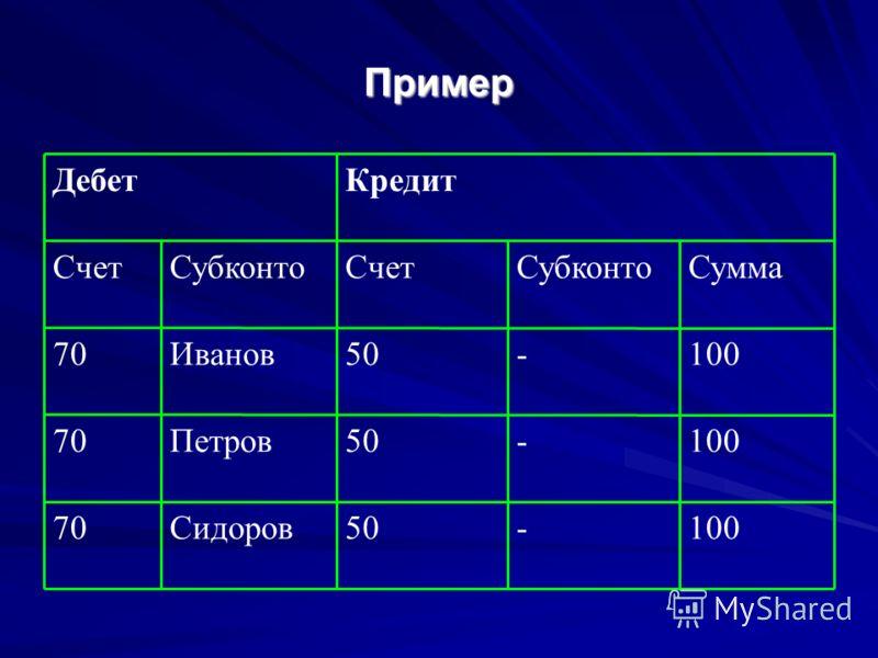 Пример 100-50Сидоров70 100-50Петров70 100-50Иванов70 СуммаСубконтоСчетСубконтоСчет КредитДебет