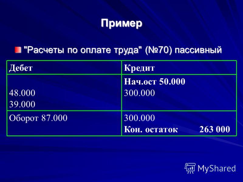 Пример Расчеты по оплате труда (70) пассивный 300.000 Кон. остаток 263 000 Оборот 87.000 Нач.ост 50.000 300.00048.000 39.000 КредитДебет