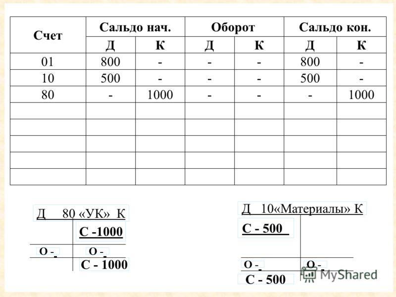 Д 80 «УК» К С -1000 Д 10«Материалы» К С - 500 С - 1000 О - Счет Сальдо нач.ОборотСальдо кон. ДКДКДК 01800--- - 10500--- - 80-1000---