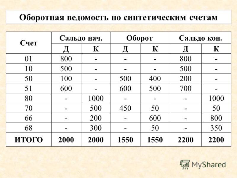 Счет Сальдо нач.ОборотСальдо кон. ДКДКДК 01800--- - 10500--- - 80-1000--- 50100-500400200- 51600- 500700- 70-50045050- 66-200-600-800 68-300-50-350 ИТОГО2000 1550 2200 Оборотная ведомость по синтетическим счетам
