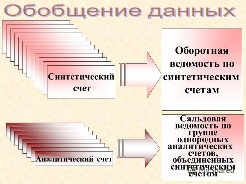 Аналитический счет Синтетический счет Оборотная ведомость по синтетическим счетам Сальдовая ведомость по группе однородных аналитических счетов, объединенных синтетическим счетом