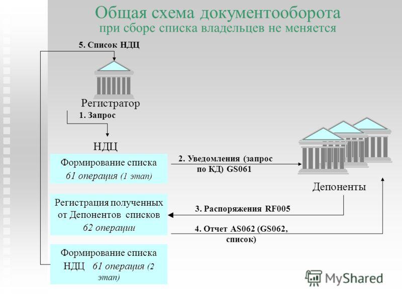 Общая схема документооборота при сборе списка владельцев не меняется НДЦ Депоненты 2. Уведомления (запрос по КД) GS061 3. Распоряжения RF005 4. Отчет AS062 (GS062, список) Формирование списка 61 операция (1 этап) Регистрация полученных от Депонентов