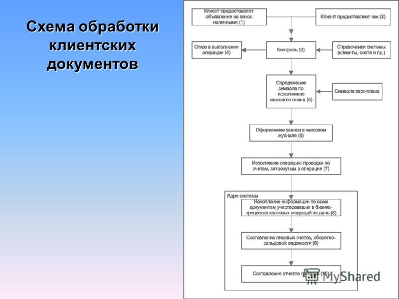 Схема обработки клиентских документов