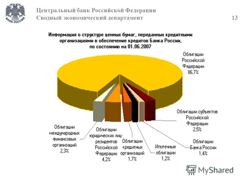 Центральный банк Российской Федерации Сводный экономический департамент 13