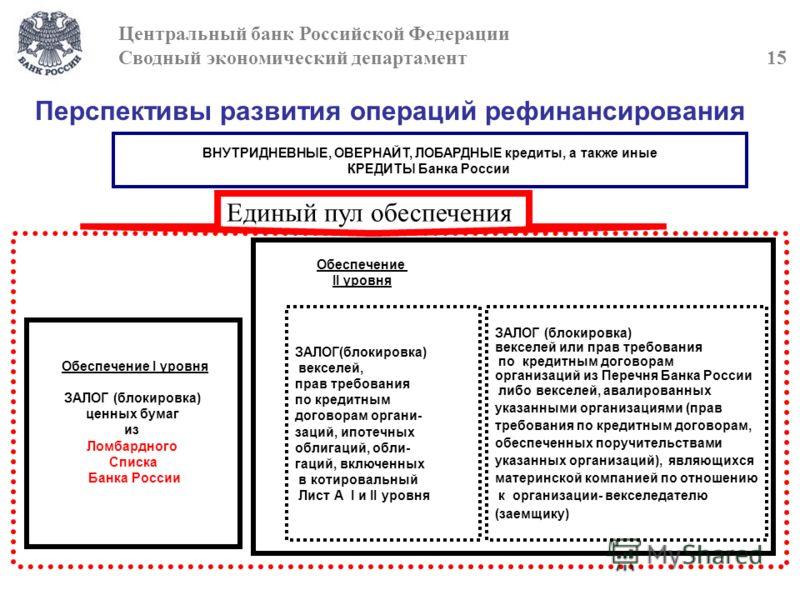 Перспективы развития операций рефинансирования ВНУТРИДНЕВНЫЕ, ОВЕРНАЙТ, ЛОБАРДНЫЕ кредиты, а также иные КРЕДИТЫ Банка России ЗАЛОГ(блокировка) векселей, прав требования по кредитным договорам органи- заций, ипотечных облигаций, обли- гаций, включенны