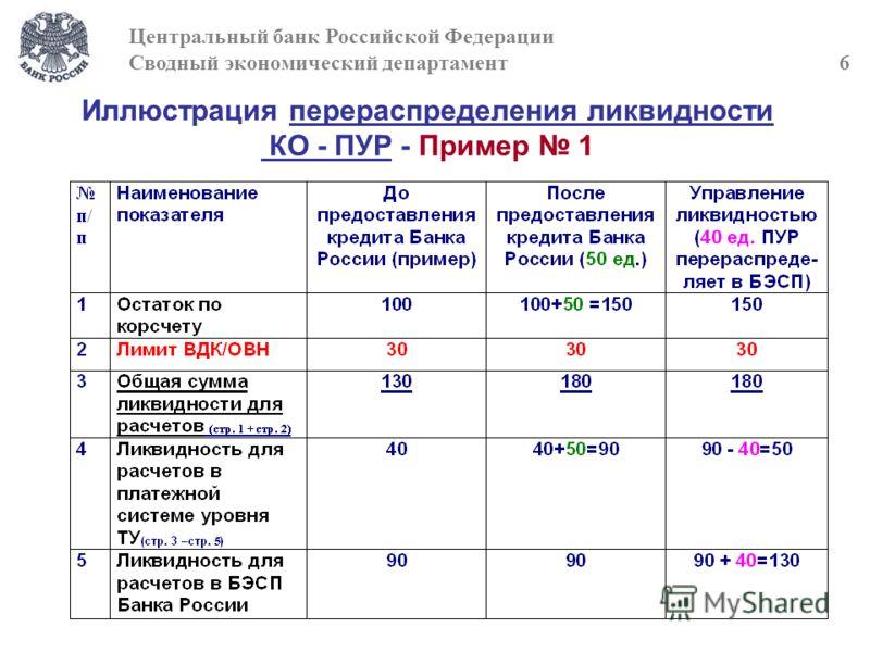 Иллюстрация перераспределения ликвидности КО - ПУР - Пример 1 Центральный банк Российской Федерации Сводный экономический департамент 6