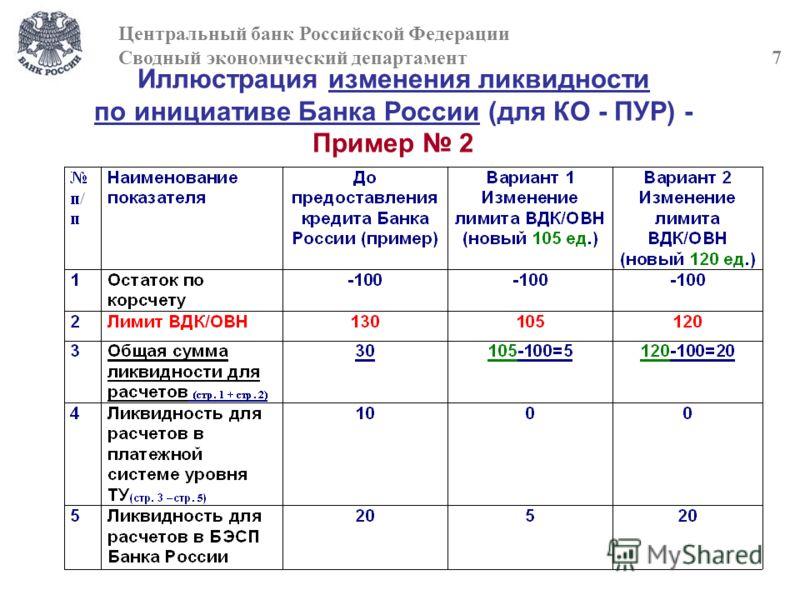 Иллюстрация изменения ликвидности по инициативе Банка России (для КО - ПУР) - Пример 2 Центральный банк Российской Федерации Сводный экономический департамент 7
