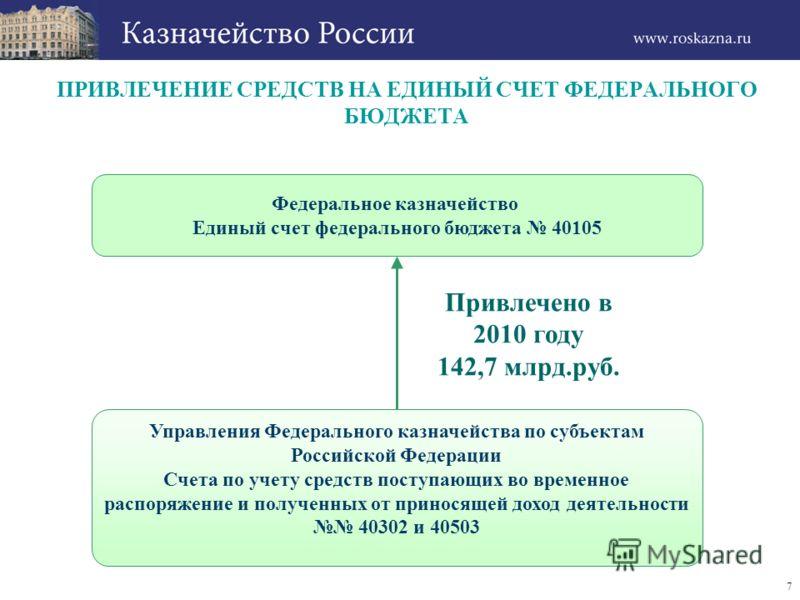 7 ПРИВЛЕЧЕНИЕ СРЕДСТВ НА ЕДИНЫЙ СЧЕТ ФЕДЕРАЛЬНОГО БЮДЖЕТА Привлечено в 2010 году 142,7 млрд.руб. Федеральное казначейство Единый счет федерального бюджета 40105 Управления Федерального казначейства по субъектам Российской Федерации Счета по учету сре