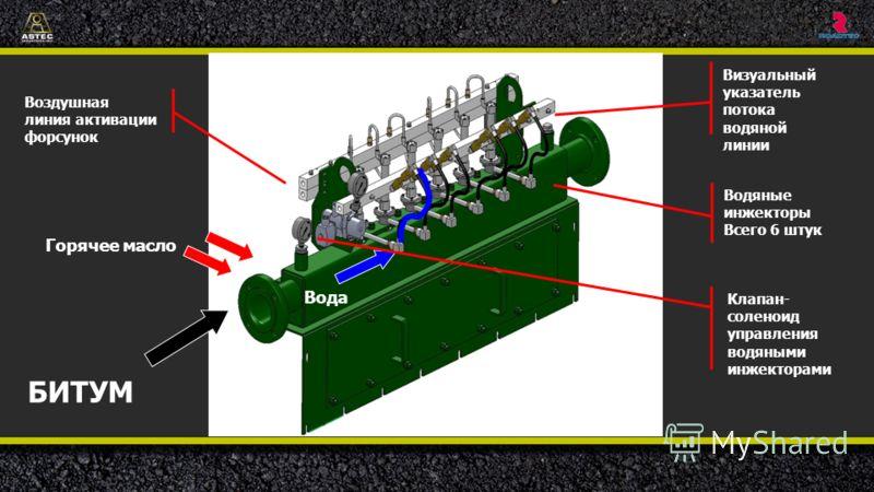 Вода БИТУМ Клапан- соленоид управления водяными инжекторами Горячее масло Визуальный указатель потока водяной линии Водяные инжекторы Всего 6 штук Воздушная линия активации форсунок Показаны воздушная линия управления инжекторами (для срабатывания кл