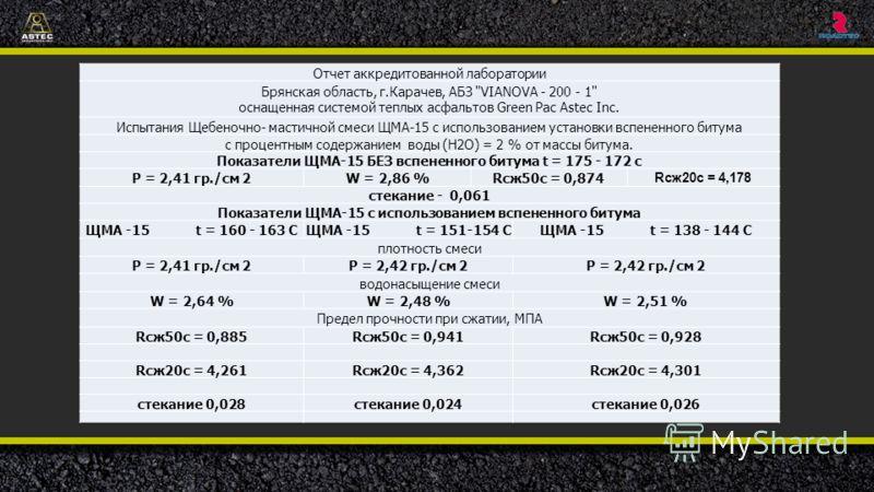 Отчет аккредитованной лаборатории Брянская область, г.Карачев, АБЗ
