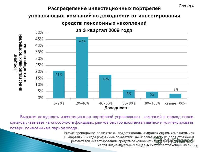 5 Распределение инвестиционных портфелей управляющих компаний по доходности от инвестирования средств пенсионных накоплений за 3 квартал 2009 года Расчет проведен по показателям представленным управляющими компаниями за III квартал 2009 года (указанн