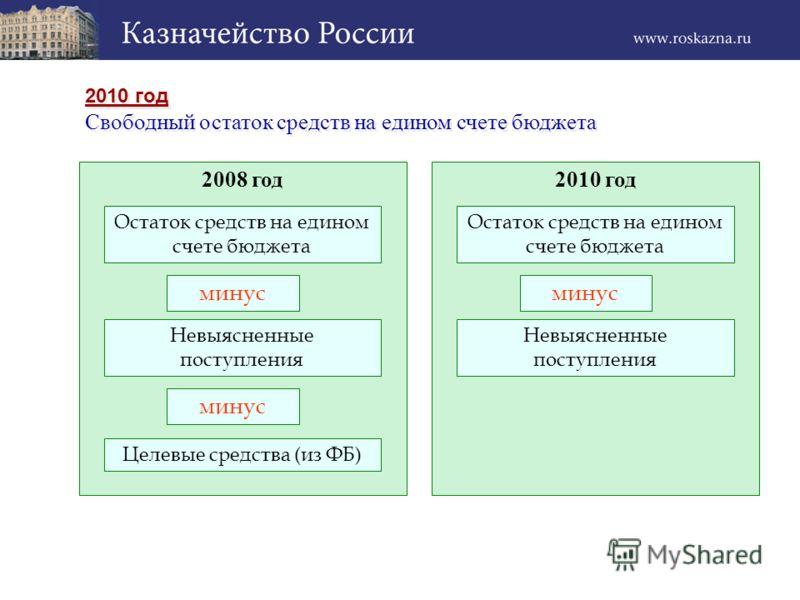 2010 год Свободный остаток средств на едином счете бюджета 2010 год Свободный остаток средств на едином счете бюджета 2008 год Остаток средств на едином счете бюджета минус Невыясненные поступления минус Целевые средства (из ФБ) 2010 год Остаток сред