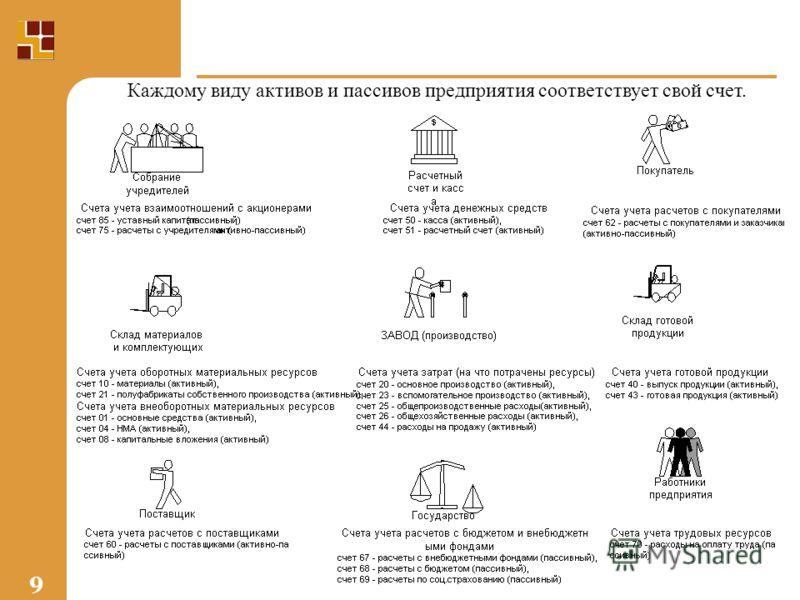 9 Каждому виду активов и пассивов предприятия соответствует свой счет.