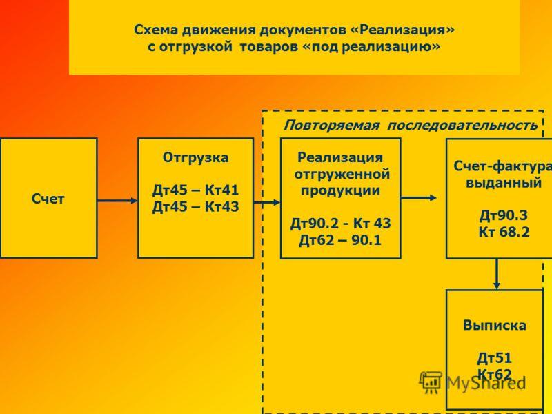 Схема движения документов «Реализация» с отгрузкой товаров «под реализацию» Счет Выписка Дт51 Кт62 Отгрузка Дт45 – Кт41 Дт45 – Кт43 Счет-фактура выданный Дт90.3 Кт 68.2 Реализация отгруженной продукции Дт90.2 - Кт 43 Дт62 – 90.1 Повторяемая последова
