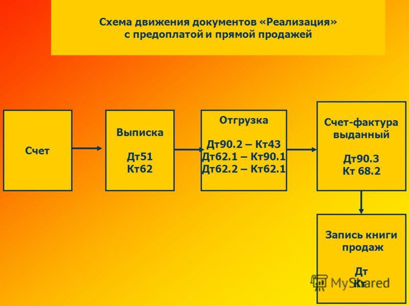 Схема движения документов «Реализация» с предоплатой и прямой продажей Счет Выписка Дт51 Кт62 Отгрузка Дт90.2 – Кт43 Дт62.1 – Кт90.1 Дт62.2 – Кт62.1 Счет-фактура выданный Дт90.3 Кт 68.2 Запись книги продаж Дт Кт