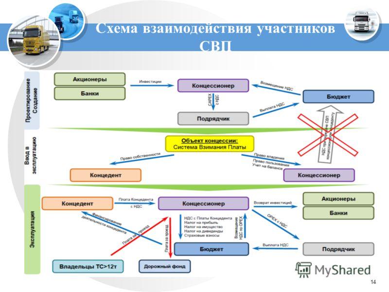 14 Схема взаимодействия участников СВП