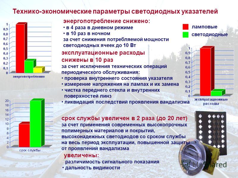 Технико-экономические параметры светодиодных указателей энергопотребление снижено: в 4 раза в дневном режиме в 10 раз в ночном за счет снижения потребляемой мощности светодиодных ячеек до 10 Вт эксплуатационные расходы снижены в 10 раз за счет исключ