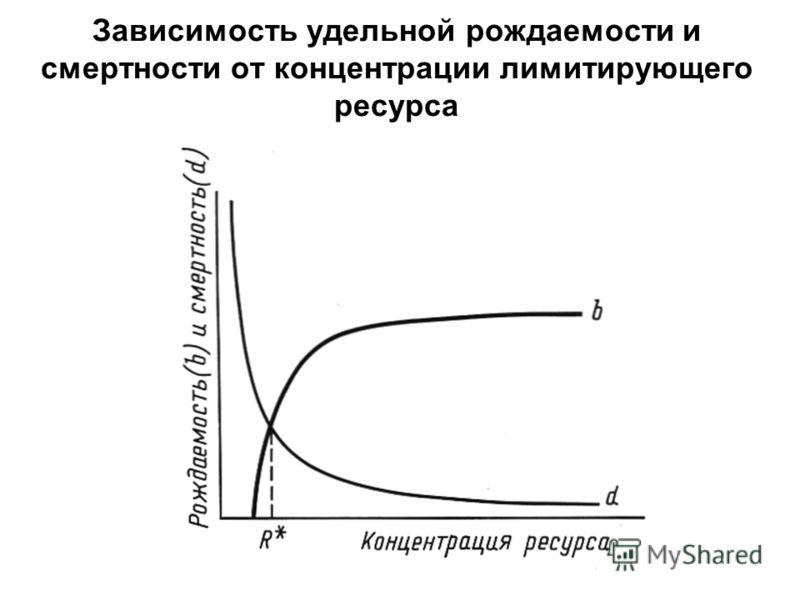 Зависимость удельной рождаемости и смертности от концентрации лимитирующего ресурса