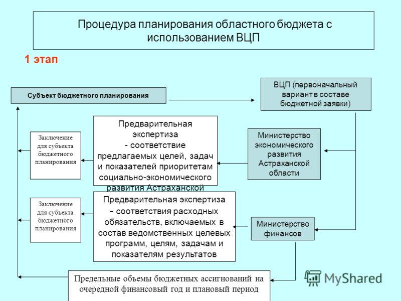 Процедура планирования областного бюджета с использованием ВЦП Заключение для субъекта бюджетного планирования Предварительная экспертиза - соответствие предлагаемых целей, задач и показателей приоритетам социально-экономического развития Астраханско
