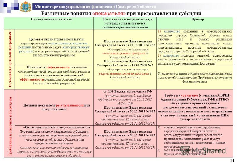 Министерство управления финансами Самарской области 11 Различные понятия «показателя» при предоставлении субсидий Наименование показателяПоложения законодательства, в которых устанавливаются соответствующие показатели Пример Требования к целевым прог