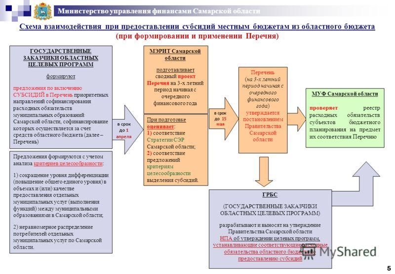 Министерство управления финансами Самарской области Схема взаимодействия при предоставлении субсидий местным бюджетам из областного бюджета (при формировании и применении Перечня) 5 ГОСУДАРСТВЕННЫЕ ЗАКАЗЧИКИ ОБЛАСТНЫХ ЦЕЛЕВЫХ ПРОГРАММ формируют предл