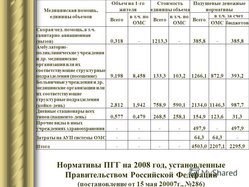 Нормативы ПГГ на 2008 год, установленные Правительством Российской Федерации (постановление от 15 мая 20007г., 286) Медицинская помощь, единицы объемов Объем на 1-го жителя Стоимость единицы объема Подушевые денежные нормативы Всего в т.ч. по ОМС Все