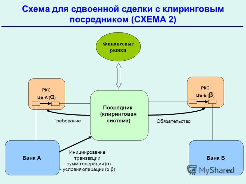 Схема для сдвоенной сделки с
