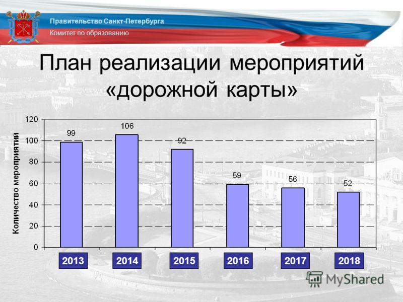 План реализации мероприятий «дорожной карты» Правительство Санкт-Петербурга Комитет по образованию 201320142015201620172018