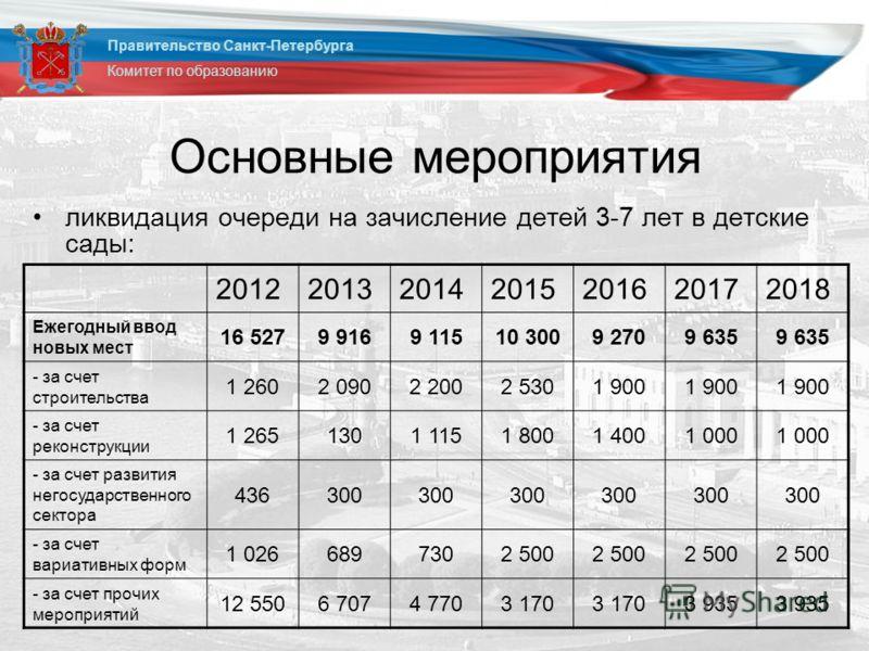 Основные мероприятия ликвидация очереди на зачисление детей 3-7 лет в детские сады: Правительство Санкт-Петербурга Комитет по образованию 2012201320142015201620172018 Ежегодный ввод новых мест 16 5279 9169 11510 3009 2709 635 - за счет строительства