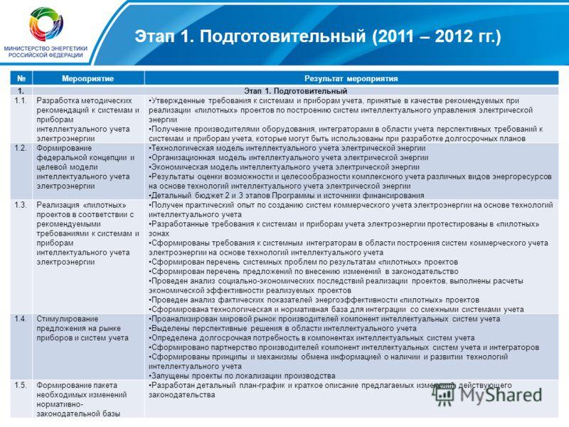 5 Этап 1. Подготовительный (2011 – 2012 гг.) МероприятиеРезультат мероприятия 1.Этап 1. Подготовительный 1.1.Разработка методических рекомендаций к системам и приборам интеллектуального учета электроэнергии Утвержденные требования к системам и прибор